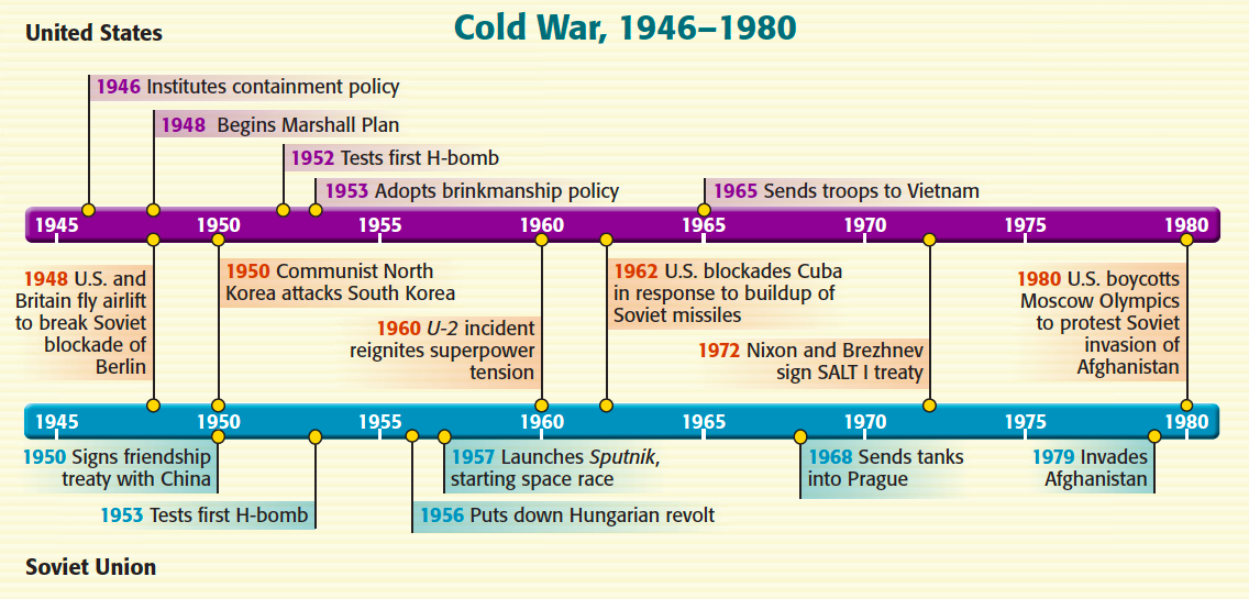 timeline of the cold war - Khafre